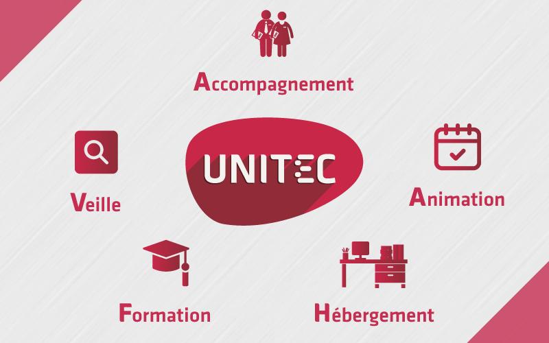 Services Unitec