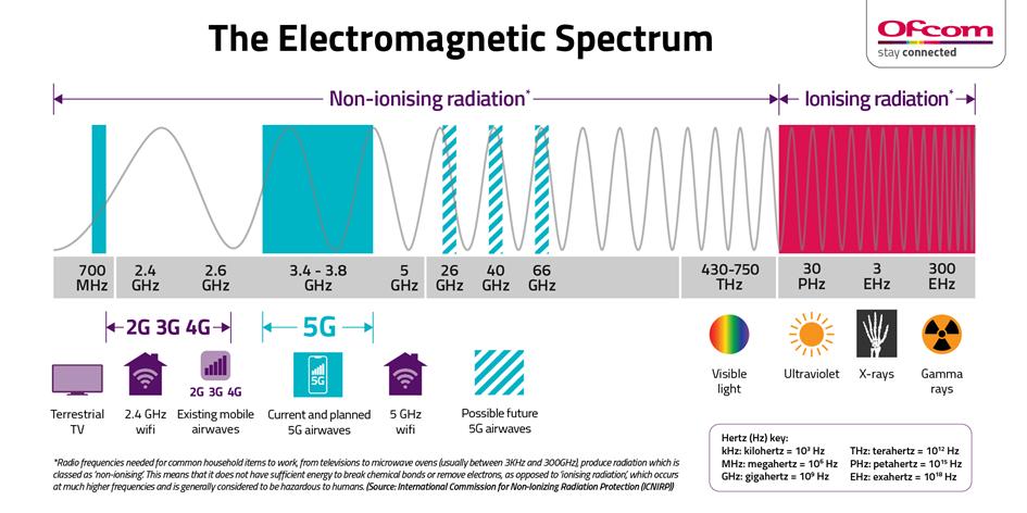 image spectre des ondes electromagnetiques