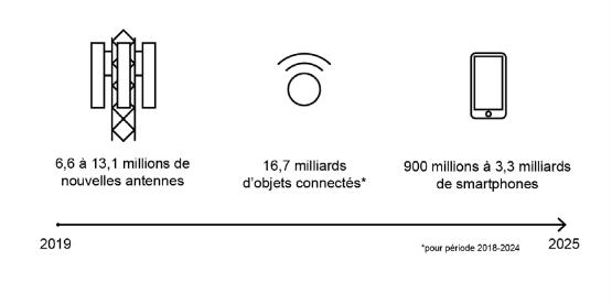 Schéma de Gauthier Roussilhe à propos du déploiement de la 5g