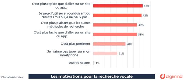 Graphique Motivations recherche vocale - Digimind