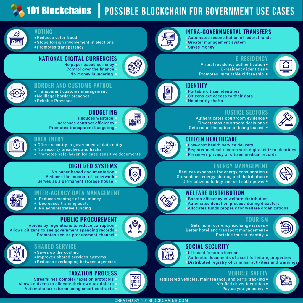 Blockchain-for-Government-USe-Cases